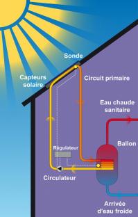 installation de chauffe eau solaire pose de ballon solaire thermique normandie rouen 76. Black Bedroom Furniture Sets. Home Design Ideas
